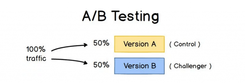 Description of A/B testing